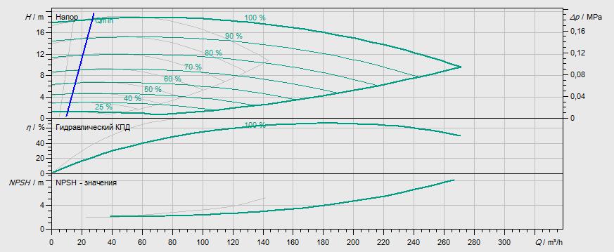 Гидравлические характеристики насоса Wilo DL-E 100/250-7,5/4-R1 артикул: 2159469((2106723))