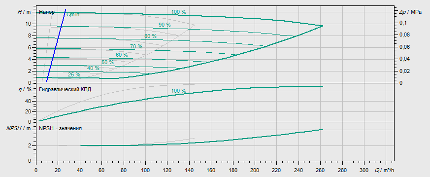 Гидравлические характеристики насоса Wilo DL-E 125/210-5,5/4-R1 артикул: 2159470((2106724))