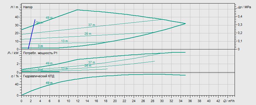 Гидравлические характеристики насоса Wilo STRATOS GIGA 40/1-51/4,2 артикул: 2170110((2117126))
