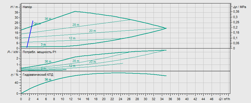 Гидравлические характеристики насоса Wilo STRATOS GIGA 40/1-39/3,0 артикул: 2170112((2117128))