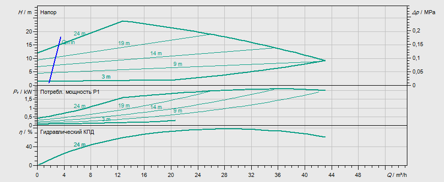 Гидравлические характеристики насоса Wilo STRATOS GIGA 50/1-26/1,9 артикул: 2170116((2117132))