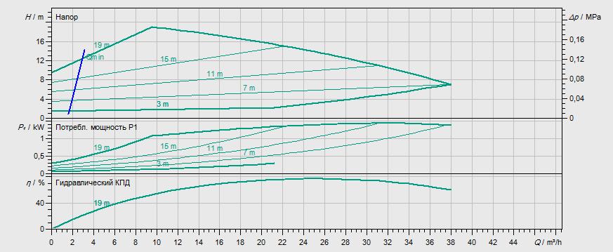 Гидравлические характеристики насоса Wilo STRATOS GIGA 50/1-20/1,3 артикул: 2170117((2117133))