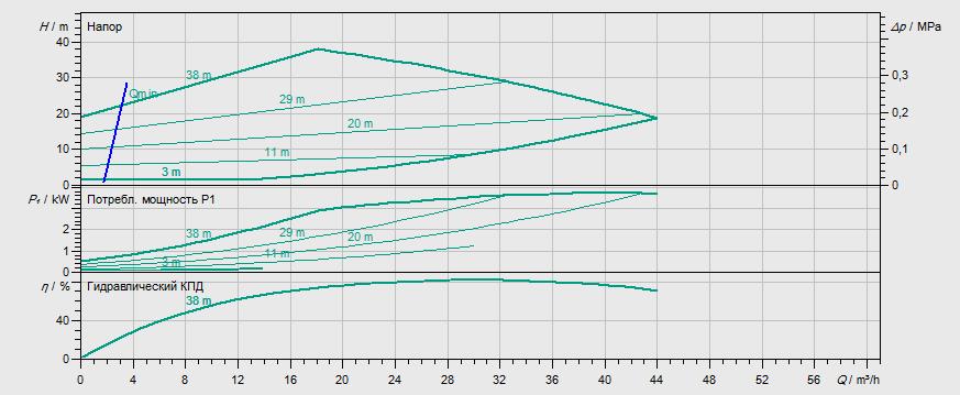 Гидравлические характеристики насоса Wilo STRATOS GIGA 50/1-44/3,2 артикул: 2170120((2117136))