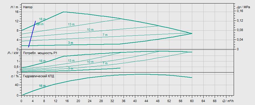 Гидравлические характеристики насоса Wilo STRATOS GIGA 65/1-17/1,7 артикул: 2170122((2117138))