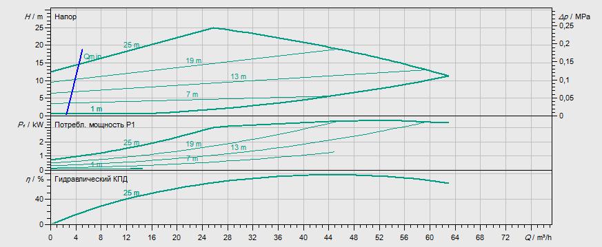 Гидравлические характеристики насоса Wilo STRATOS GIGA 65/1-27/3,0 артикул: 2170125((2117141))