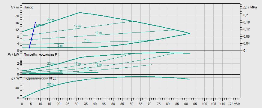 Гидравлические характеристики насоса Wilo STRATOS GIGA 80/1-21/3,5 артикул: 2170130((2117146))