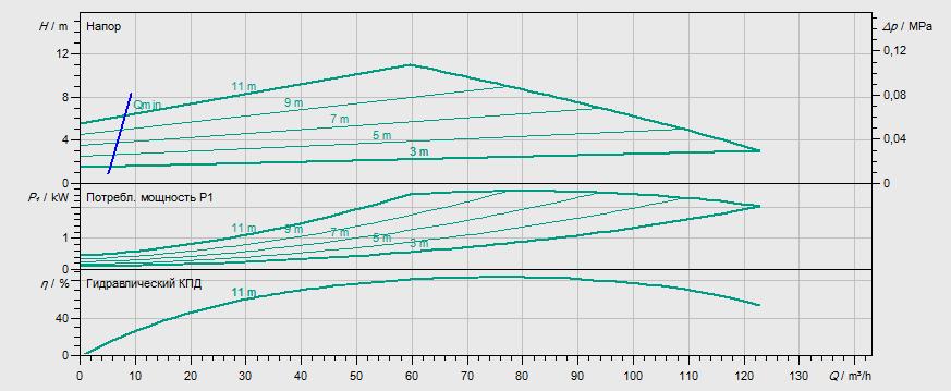 Гидравлические характеристики насоса Wilo STRATOS GIGA 100/1-13/2,3 артикул: 2170135((2117151))