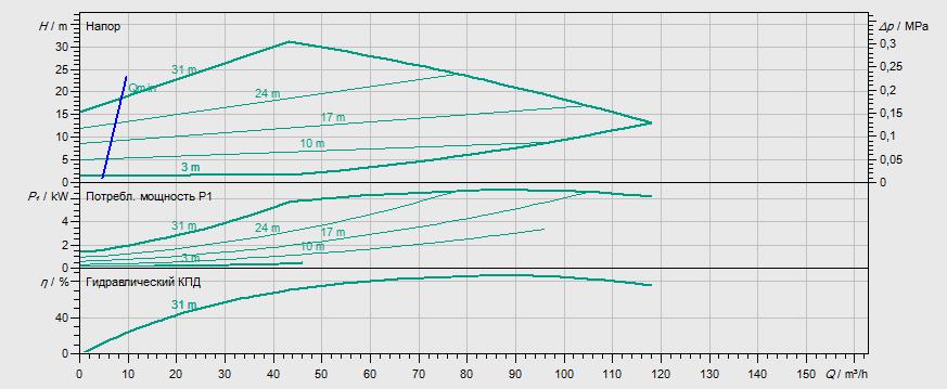 Гидравлические характеристики насоса Wilo STRATOS GIGA 100/1-33/6,0 артикул: 2170136((2117152))