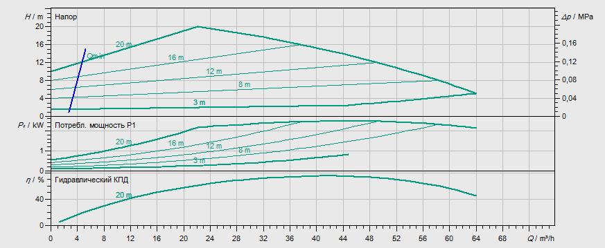 Гидравлические характеристики насоса Wilo STRATOS GIGA 65/1-21/2,3-R1 артикул: 2170182((2117170))