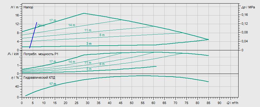 Гидравлические характеристики насоса Wilo STRATOS GIGA 80/1-16/2,3-R1 артикул: 2170187((2117175))