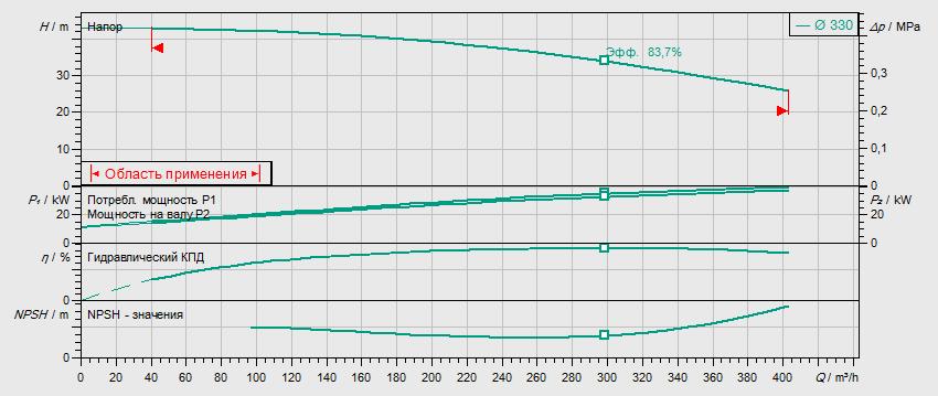 Гидравлические характеристики насоса Wilo BL 125/305-37/4 артикул: 2457500((2786345))
