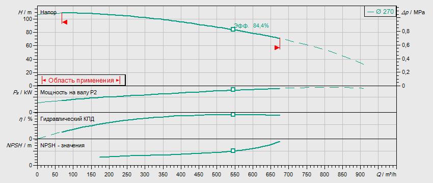 Гидравлические характеристики насоса Wilo BL125/250-160/2 артикул: 2457537()