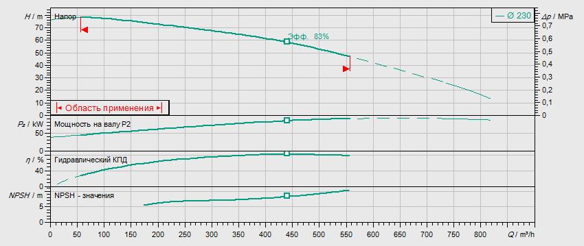 Гидравлические характеристики насоса Wilo BL125/220-90/2 артикул: 2457540()
