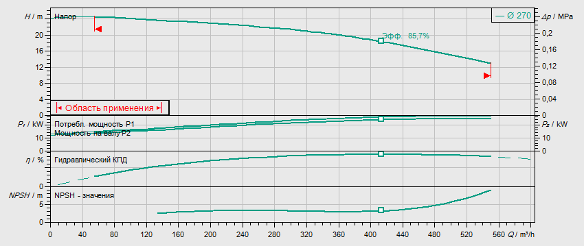 Гидравлические характеристики насоса Wilo BL150/250-30/4 артикул: 2457546()