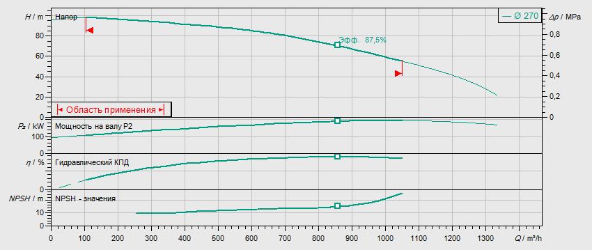 Гидравлические характеристики насоса Wilo BL150/250-200/2 артикул: 2457550()