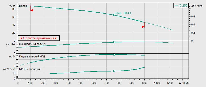 Гидравлические характеристики насоса Wilo BL150/240-160/2 артикул: 2457551()