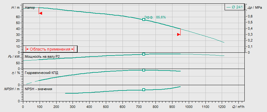 Гидравлические характеристики насоса Wilo BL150/230-132/2 артикул: 2457552()