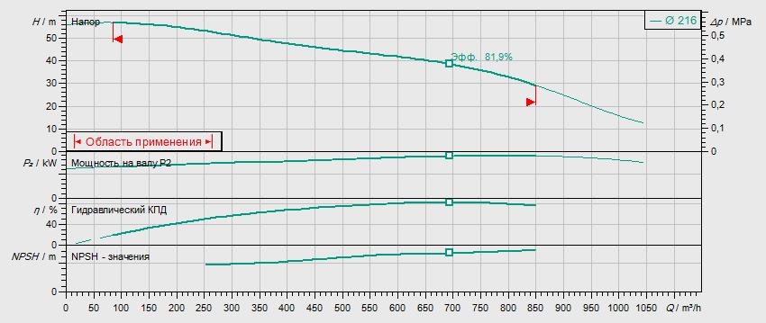 Гидравлические характеристики насоса Wilo BL150/210-90/2 артикул: 2457554()