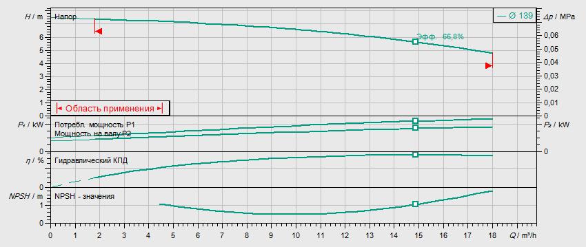 Гидравлические характеристики насоса Wilo BL32/115-0.37/4 артикул: 2457560()