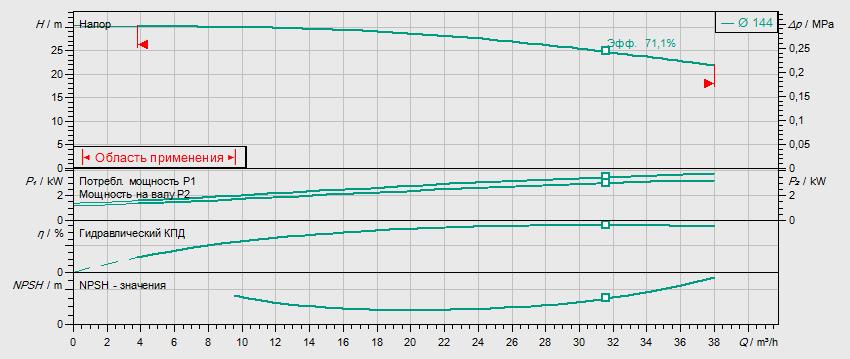 Гидравлические характеристики насоса Wilo BL32/125-4/2 артикул: 2457569()
