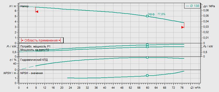 Гидравлические характеристики насоса Wilo BL 65/125-1,1/4 артикул: 2457580()