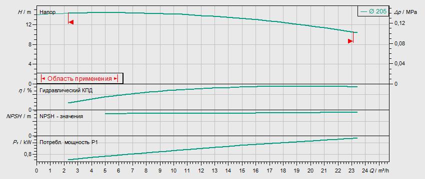 Гидравлические характеристики насоса Wilo IL 40/210-1,1/4 артикул: 2786052(2034280R)