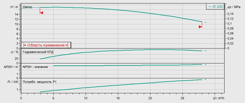Гидравлические характеристики насоса Wilo IL 40/220-1,5/4 артикул: 2786053(2034279R)