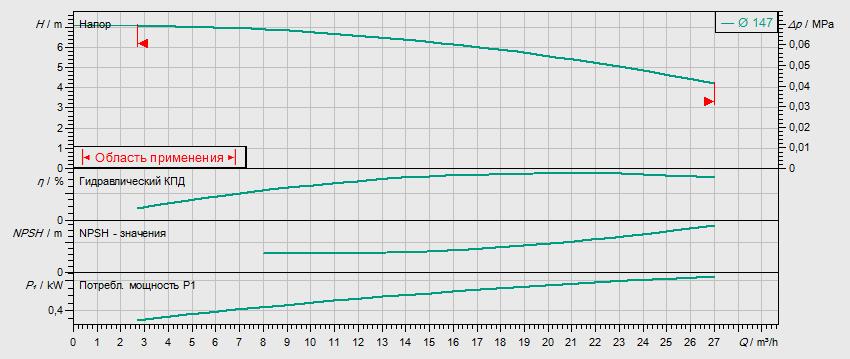 Гидравлические характеристики насоса Wilo IL 50/150-0,55/4 артикул: 2786054(2088339)