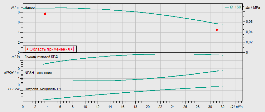 Гидравлические характеристики насоса Wilo IL 50/160-0,75/4 артикул: 2786055(2031117R)