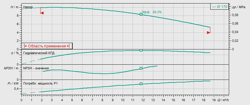 Гидравлические характеристики насоса Wilo IL 32/170-0,55/4 артикул: 2786150(2088306)