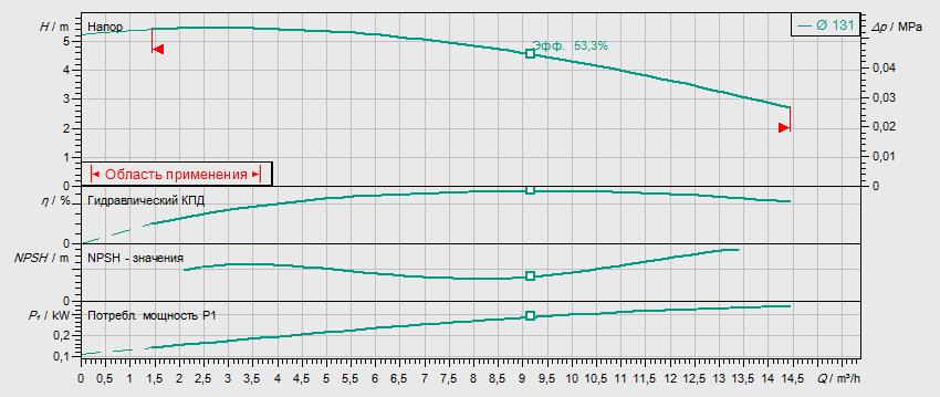 Гидравлические характеристики насоса Wilo IL 32/140-0,25/4 артикул: 2786160(2063574)