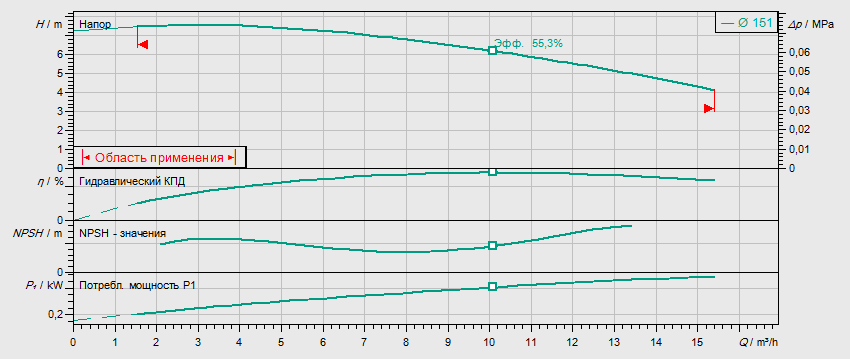 Гидравлические характеристики насоса Wilo IL 32/150-0,37/4 артикул: 2786161(2088307)