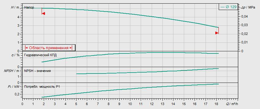 Гидравлические характеристики насоса Wilo IL 40/140-0,25/4 артикул: 2786162(2088320)