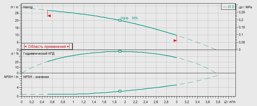 Гидравлические характеристики насоса Wilo MVIL 103-16/E/3-400-50-2 артикул: 4087721()