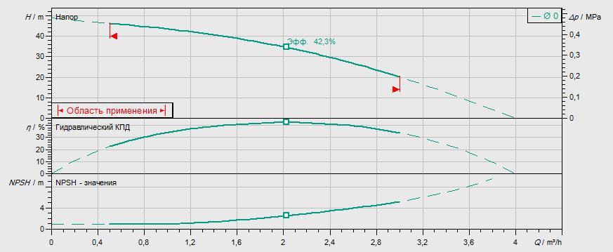 Гидравлические характеристики насоса Wilo MVIL 105-16/E/3-400-50-2 артикул: 4087725()