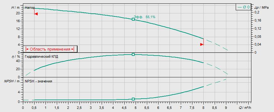 Гидравлические характеристики насоса Wilo MVIL 502-16/E/3-400-50-2 артикул: 4087759()