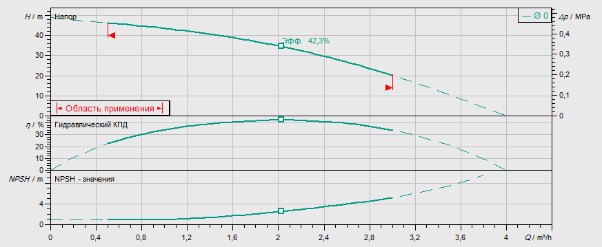Гидравлические характеристики насоса Wilo MVIL 105-16/E/1-230-50-2 артикул: 4087797()
