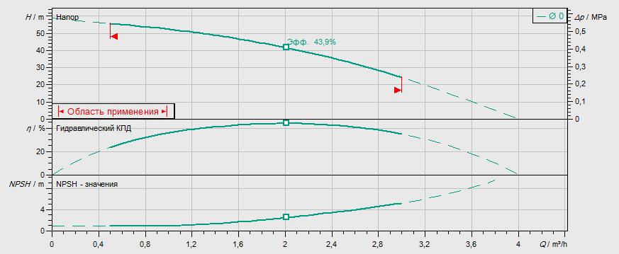 Гидравлические характеристики насоса Wilo MVIL 106-16/E/1-230-50-2 артикул: 4087799()