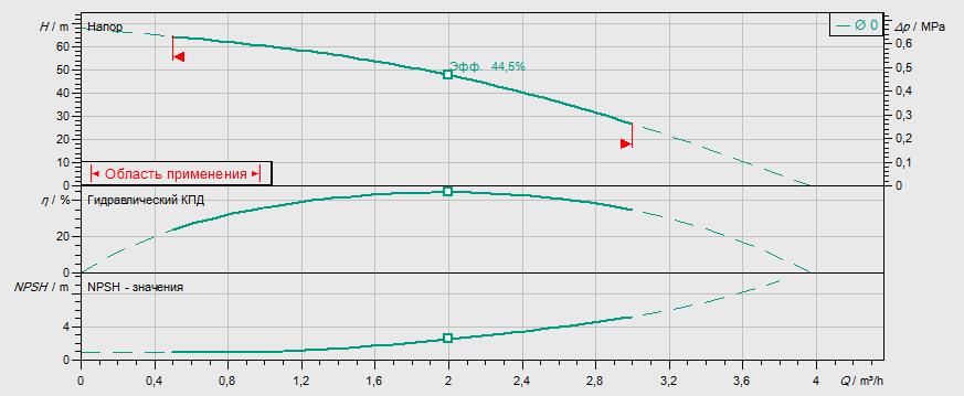 Гидравлические характеристики насоса Wilo MVIL 107-16/E/1-230-50-2 артикул: 4087801()