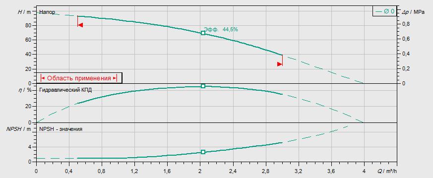 Гидравлические характеристики насоса Wilo MVIL 110-16/E/1-230-50-2 артикул: 4087807()