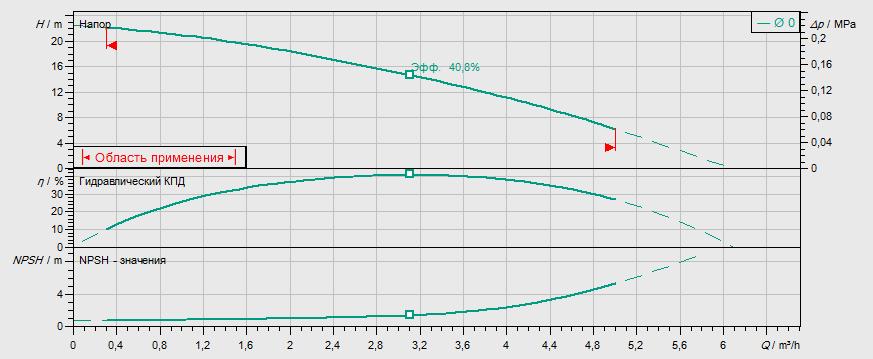 Гидравлические характеристики насоса Wilo MVIL 302-16/E/1-230-50-2 артикул: 4087811()