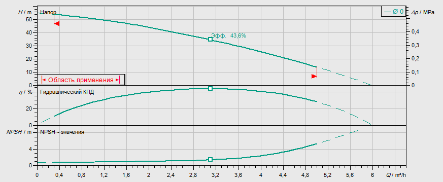Гидравлические характеристики насоса Wilo MVIL 305-16/E/1-230-50-2 артикул: 4087819()