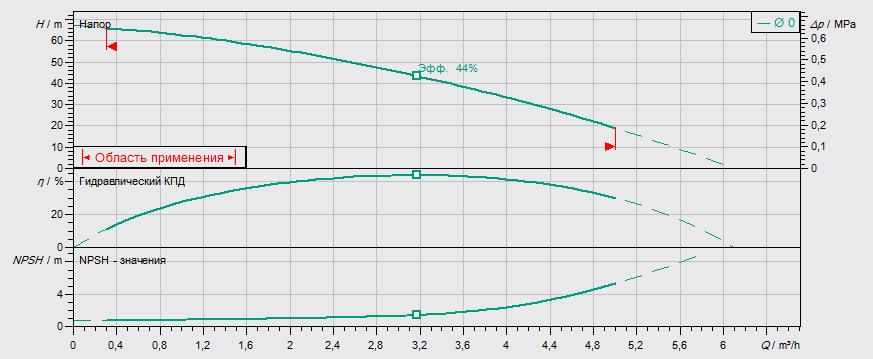 Гидравлические характеристики насоса Wilo MVIL 306-16/E/1-230-50-2 артикул: 4087821()