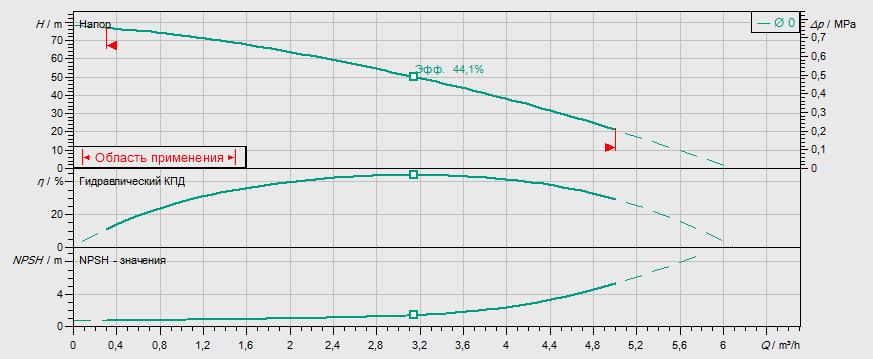 Гидравлические характеристики насоса Wilo MVIL 307-16/E/1-230-50-2 артикул: 4087823()