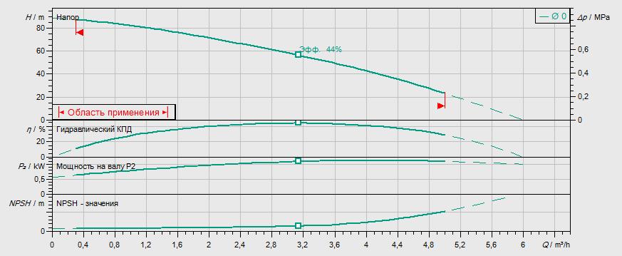 Гидравлические характеристики насоса Wilo MVIL 308-16/E/1-230-50-2 артикул: 4087825()