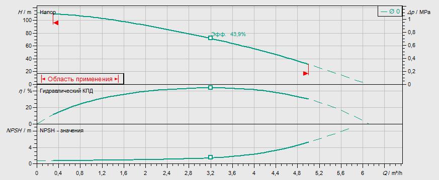 Гидравлические характеристики насоса Wilo MVIL 310-16/E/1-230-50-2 артикул: 4087829()