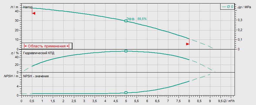 Гидравлические характеристики насоса Wilo MVIL 504-16/E/1-230-50-2 артикул: 4087835()