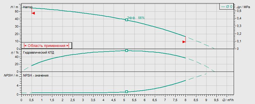 Гидравлические характеристики насоса Wilo MVIL 505-16/E/1-230-50-2 артикул: 4087837()