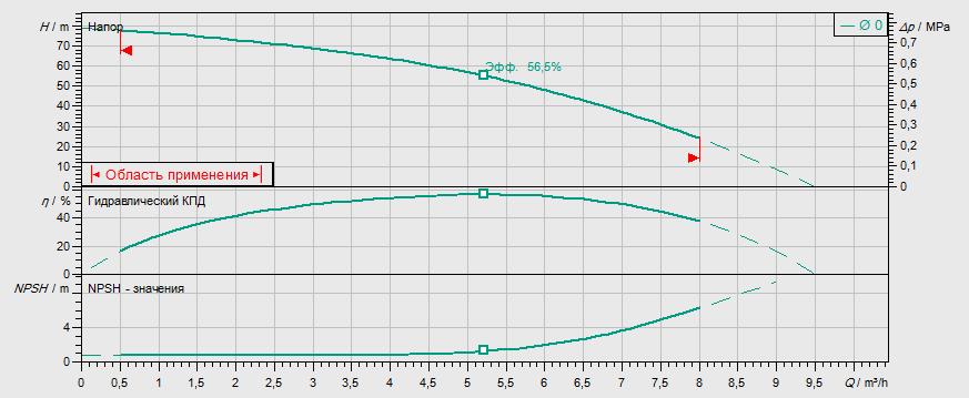 Гидравлические характеристики насоса Wilo MVIL 507-16/E/1-230-50-2 артикул: 4087841()