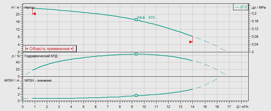 Гидравлические характеристики насоса Wilo MVIL 902-16/E/1-230-50-2 артикул: 4087843()